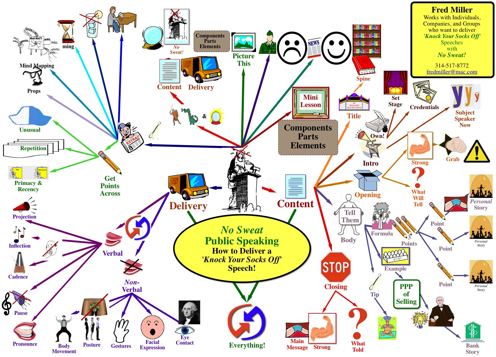 Mind Map For No Sweat Public Speaking